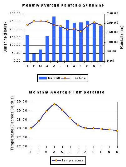 maldives-climate